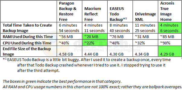 Image_Backup_Program_Comparisons4