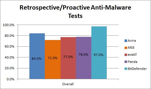 retrospective_proactive_results