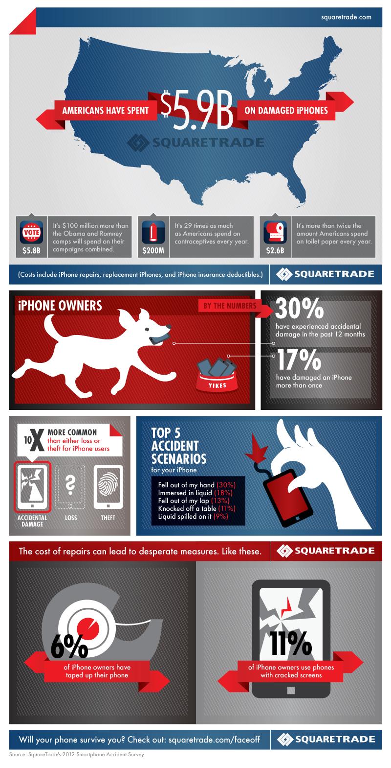 squaretrade_survery_infographic
