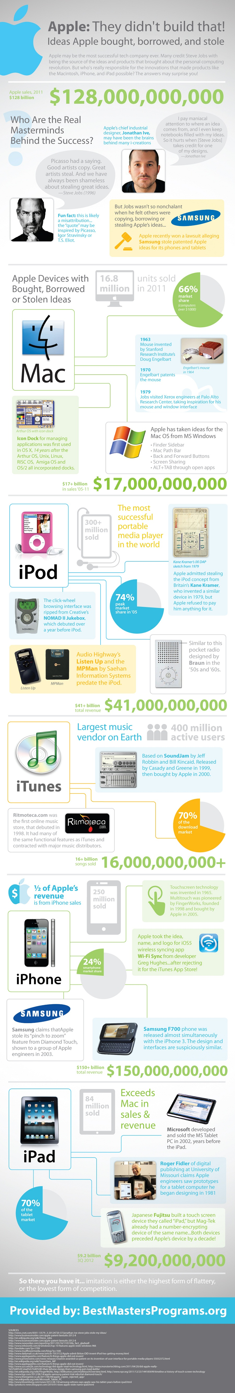 stole_ideas_by_apple_infographic