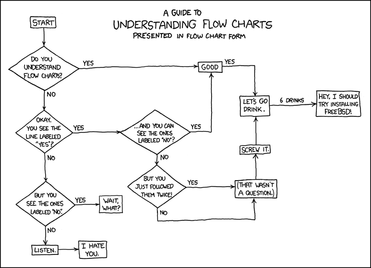 guide_understanding_flow_charts