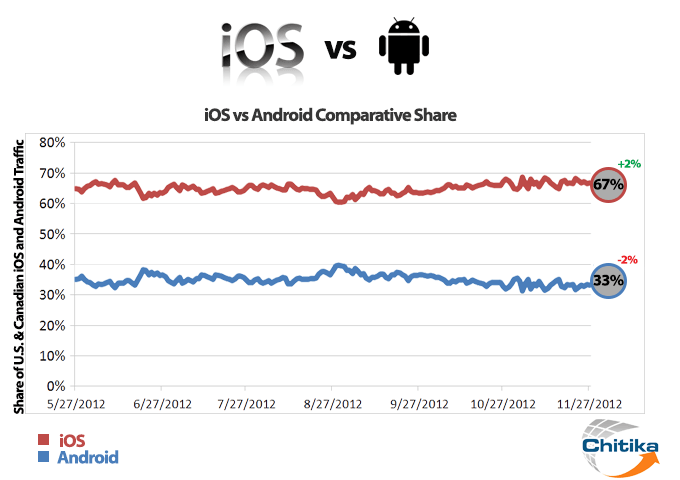 ios-vs-android-graph