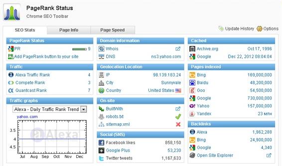 PageRank Status