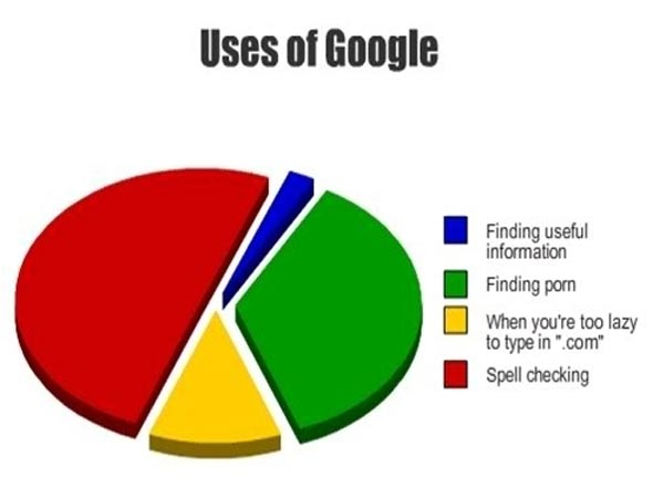 main_uses_of_google