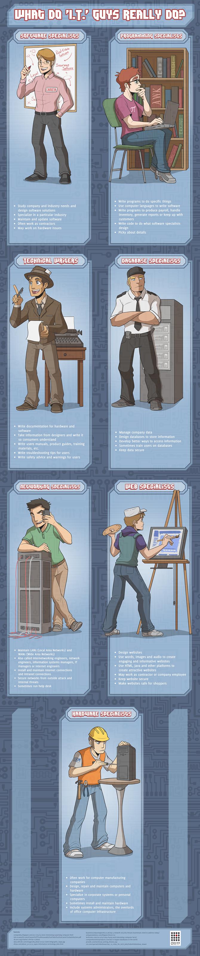 job_of_it_professionals