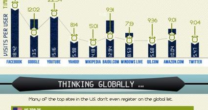 most_popular_websites_infographic