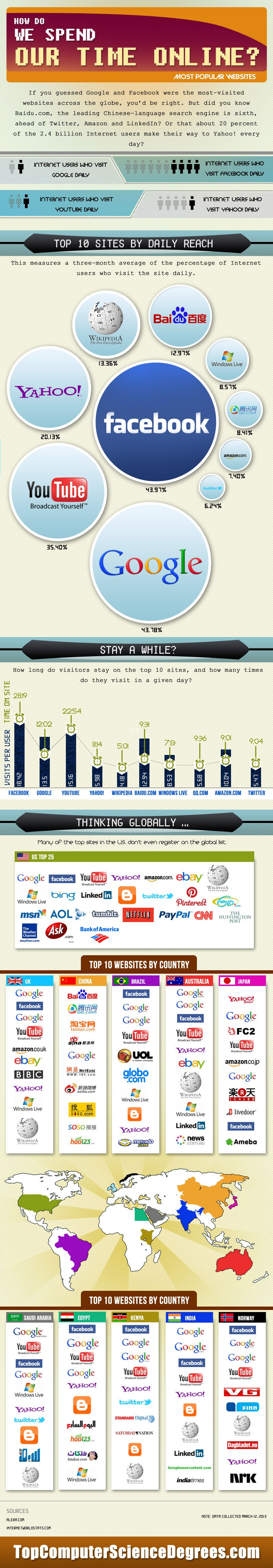 most_popular_websites_infographic