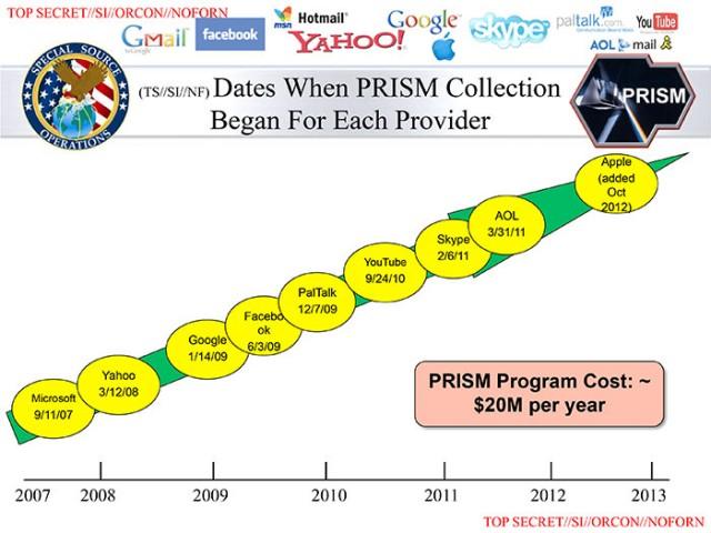 PRISM Slide