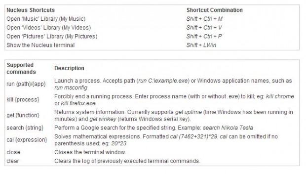 Nucleus Commands and shortcuts