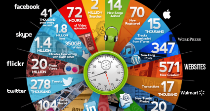 internet_in_60_seconds