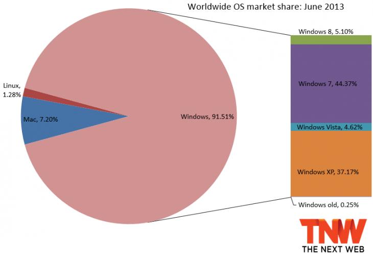 windows_market_share_june_2013-730x501