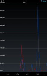 Network Speed graph