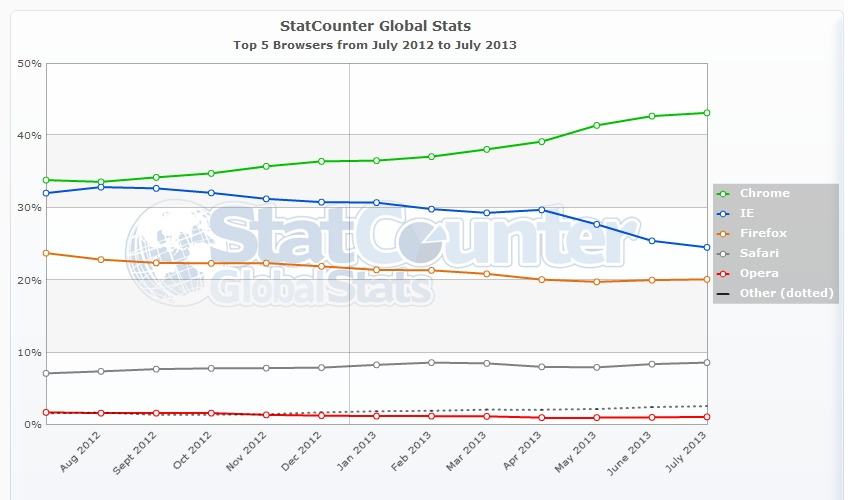 StatCounter-browser-ww-monthly-201207-201307