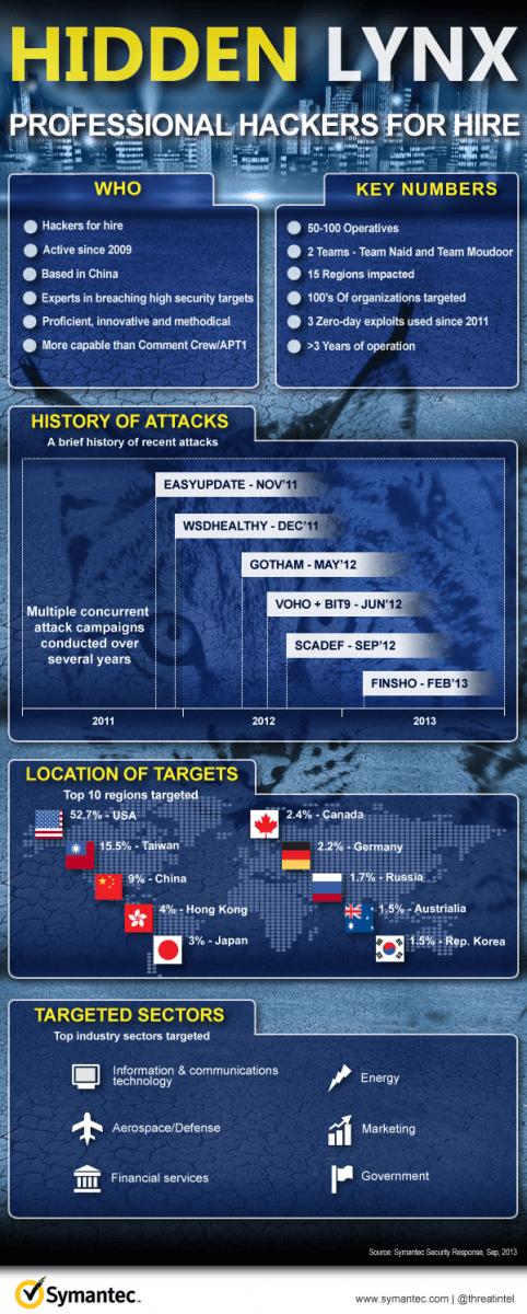 HiddenLynx-Infographic
