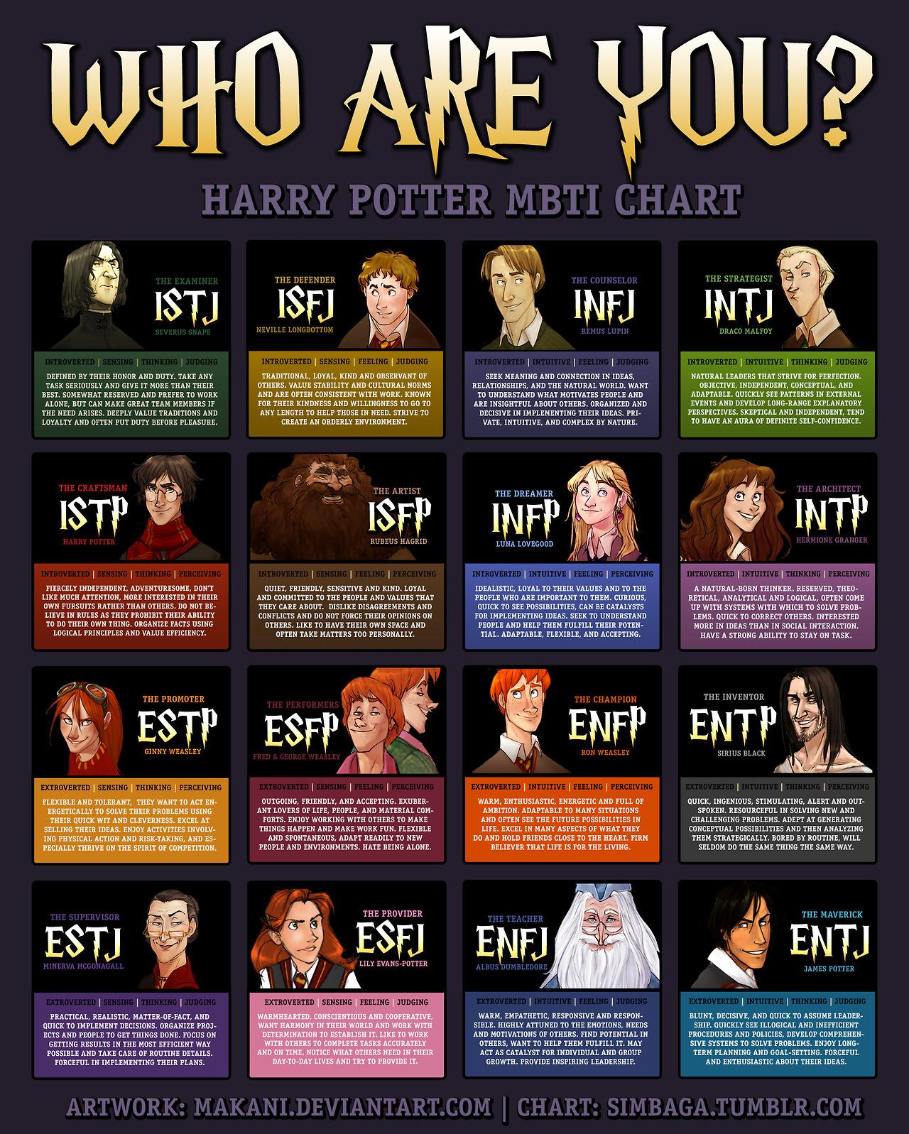 harry_potter_mbti_infographic