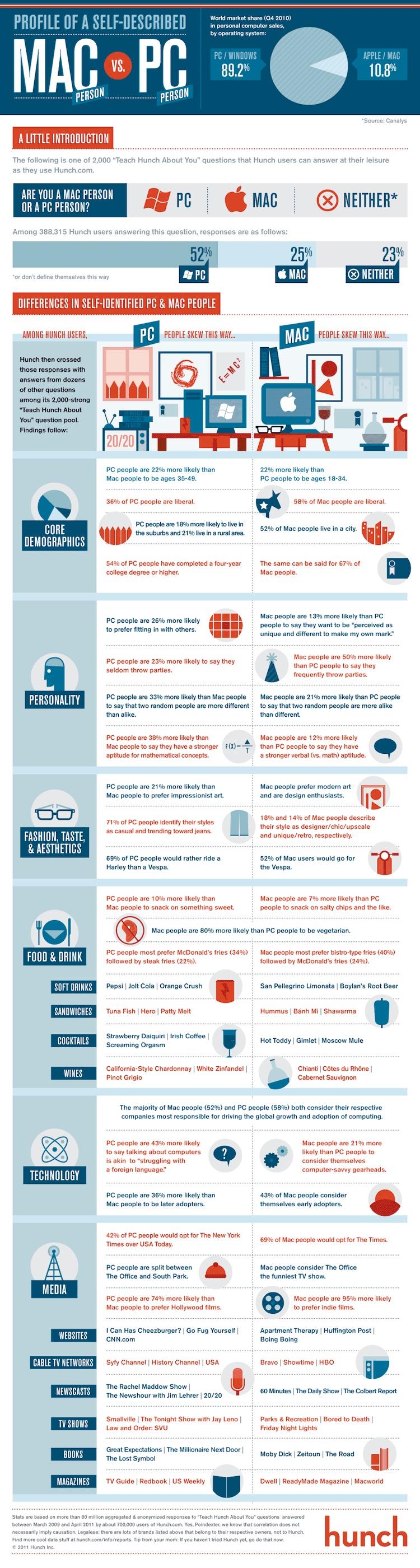 mac_vs_pc_infographic