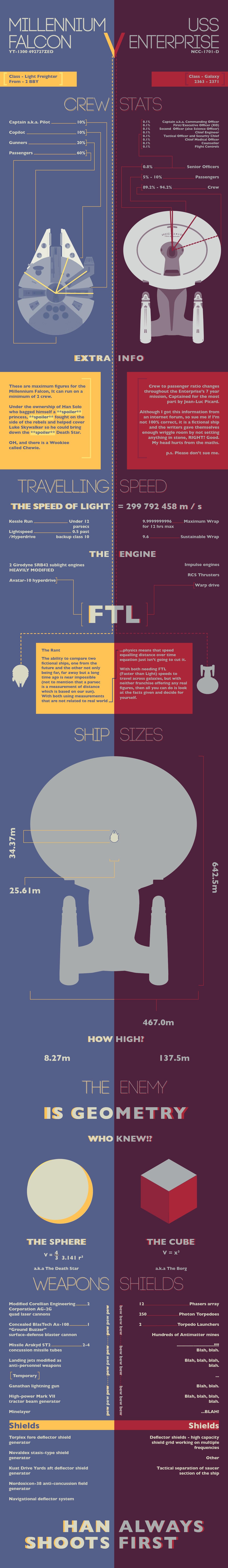 millenium_falcon_vs_uss_enterprise_infographic