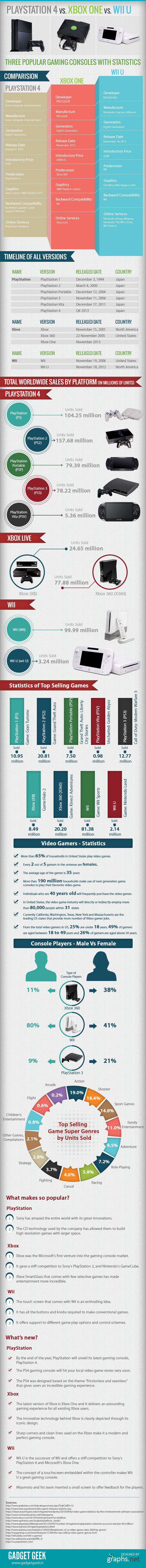 playstation_4_vs_xbox_one_vs_wii_u_infographic