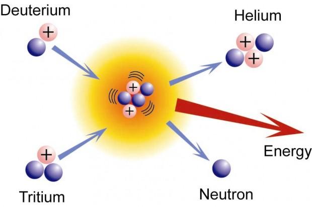 nuclear-fusion