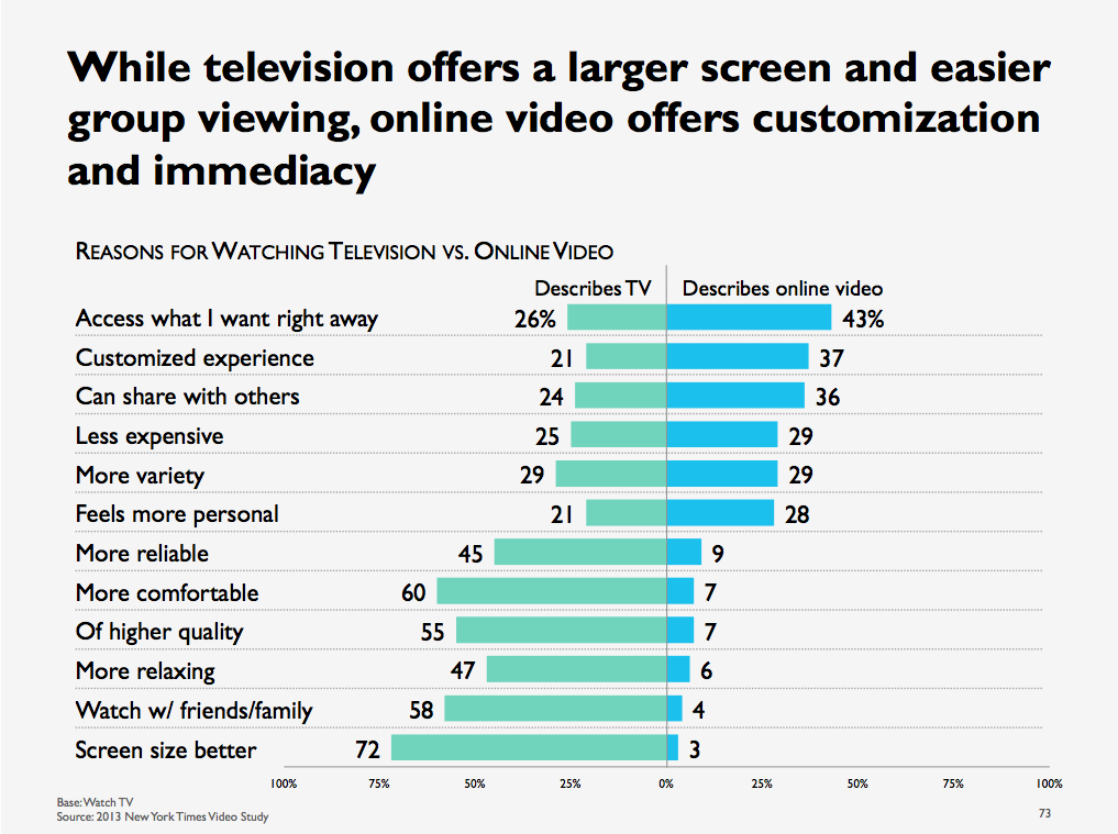 online video survey