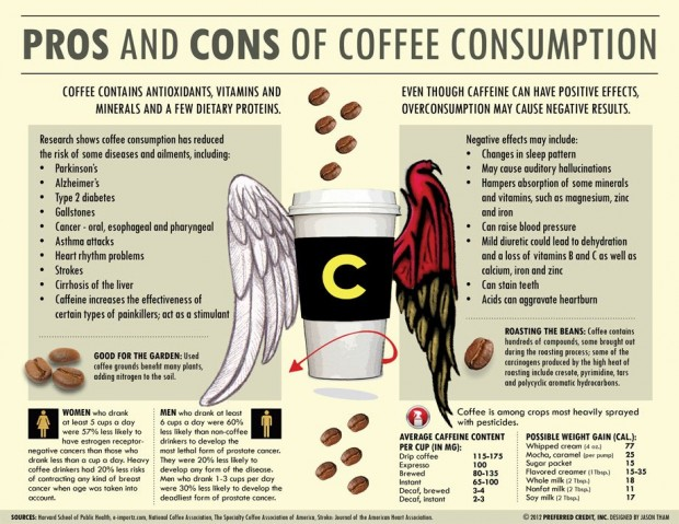 pros-and-cons-of-coffee-consumption-infographic