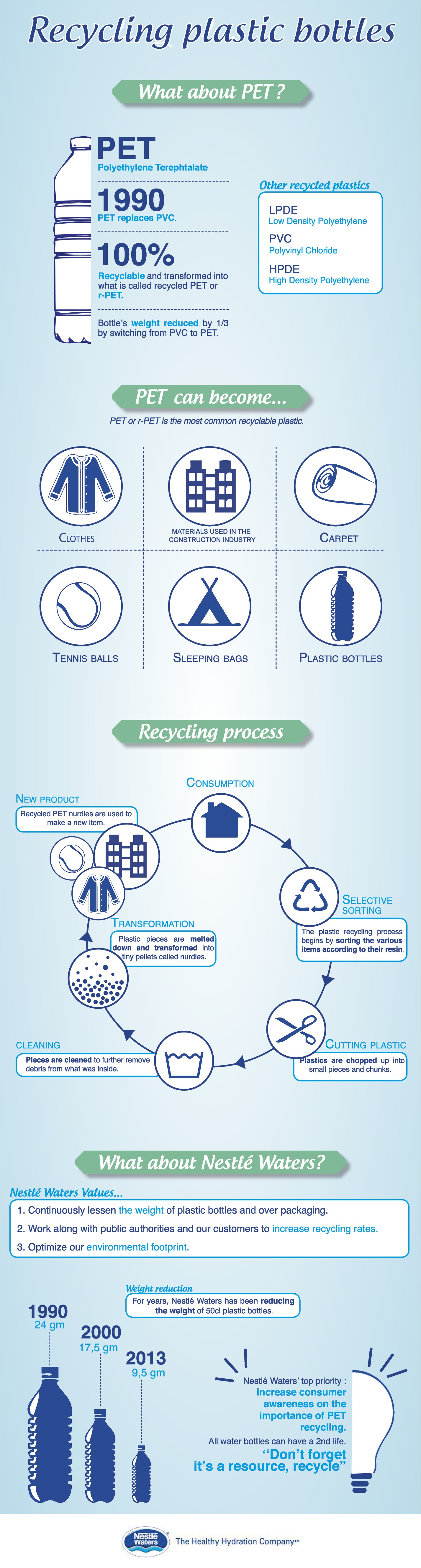 nestle-recycling-plastic-bottles