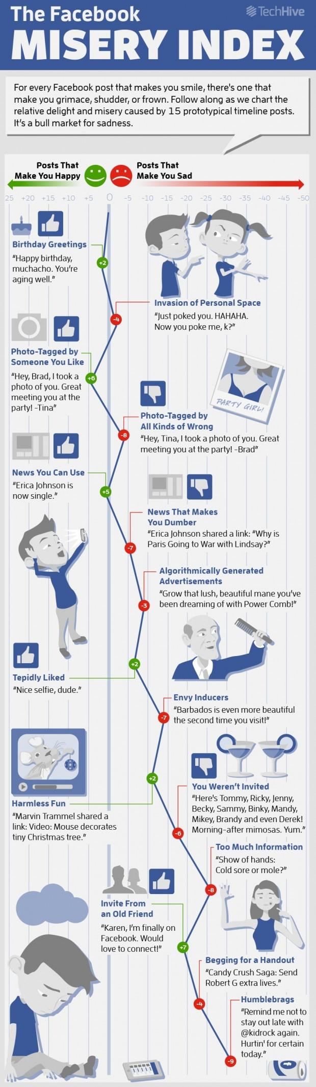 TechHiveFacebookMiseryInfographic
