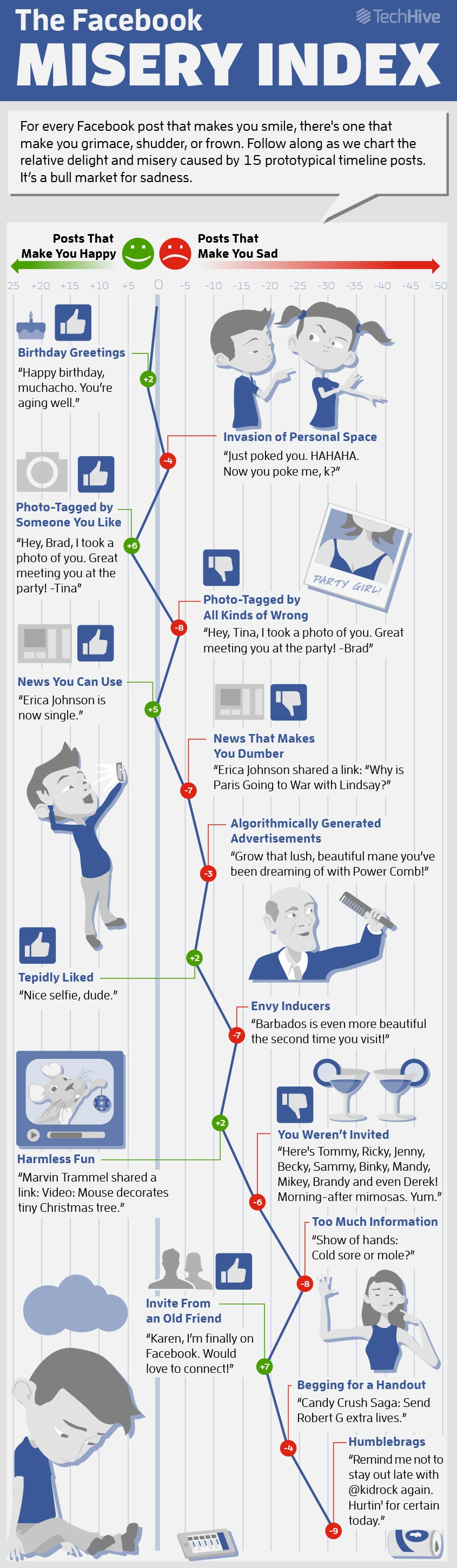 TechHiveFacebookMiseryInfographic