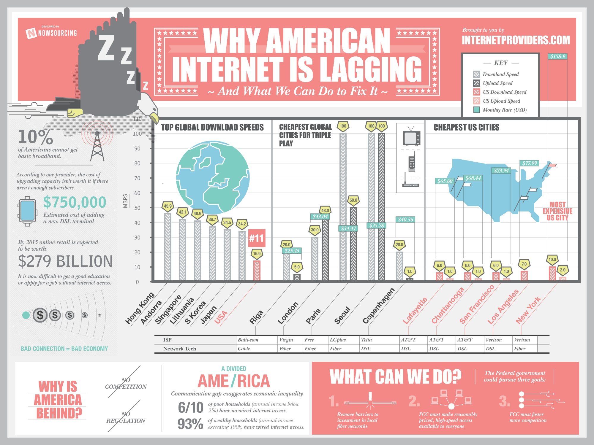 american-internet