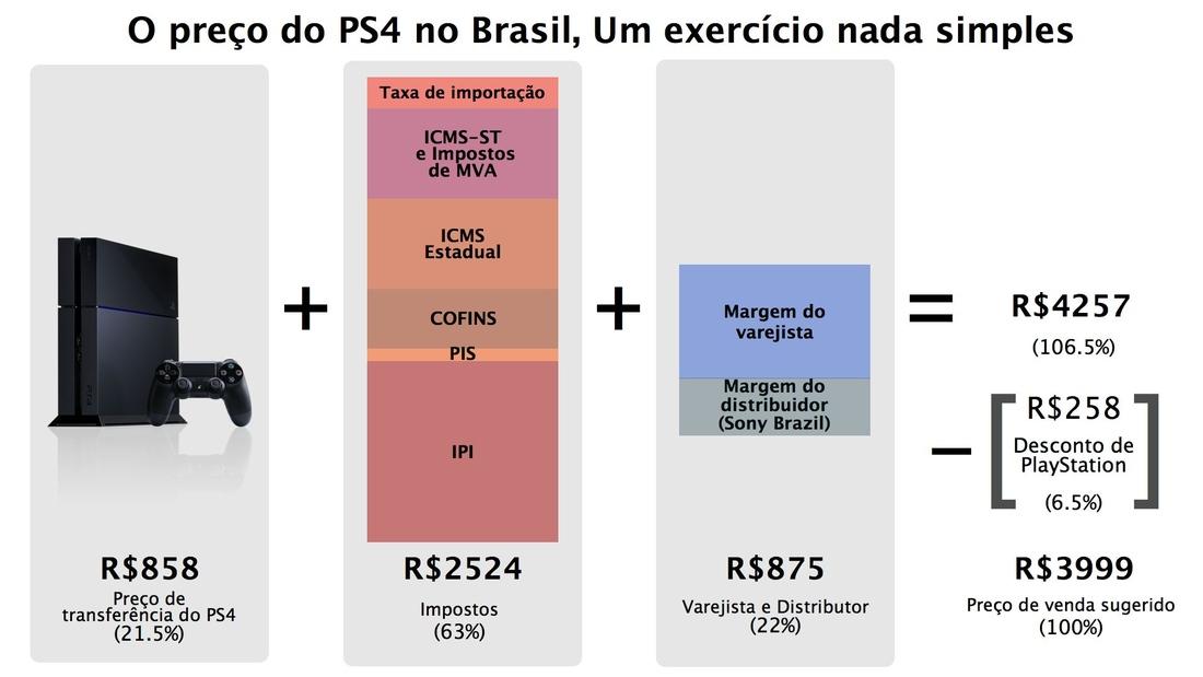 brazilian ps4
