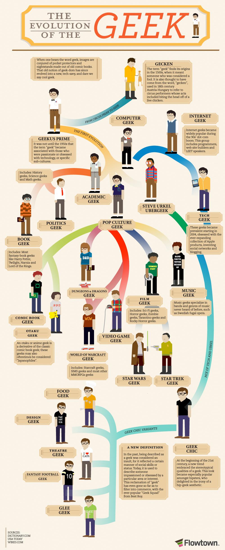 evolution of the geek