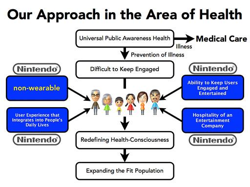 nintendo health