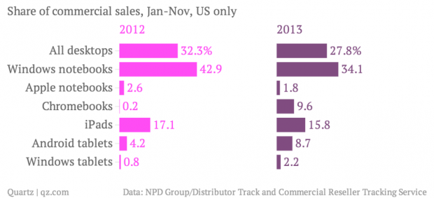 share-of-commercial-sales-jan-nov-us-only-2012-2013_chartbuilder