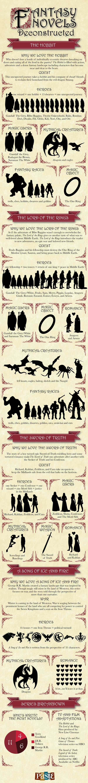 Fantasy-Novels-Infographic