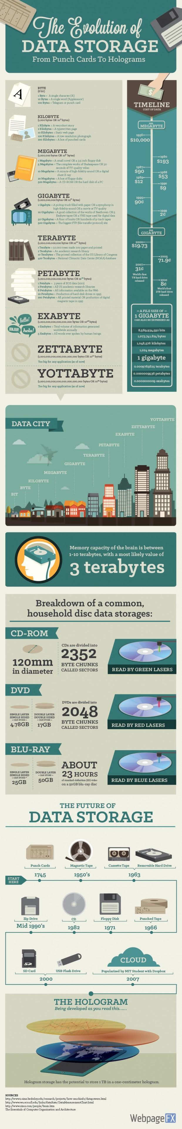 data-storage-infographic