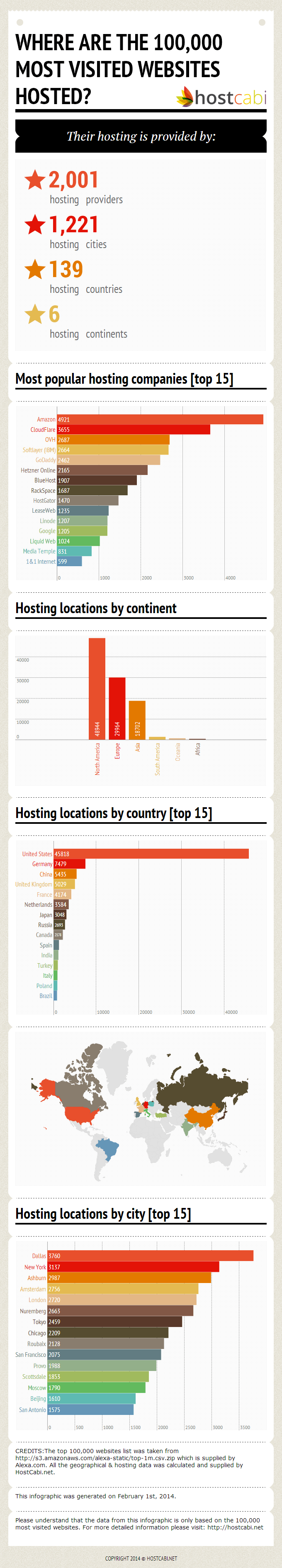 most visited hosted