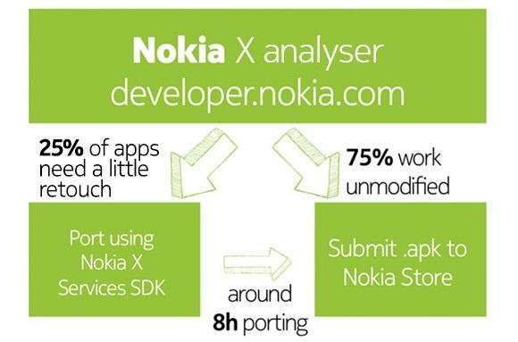 nokia_developer_port_graphic