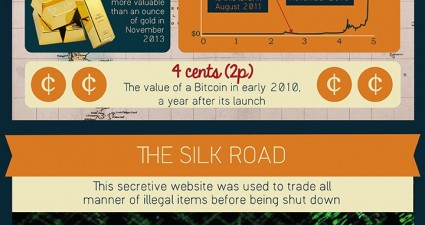 50-facts-about-bitcoin-infographic