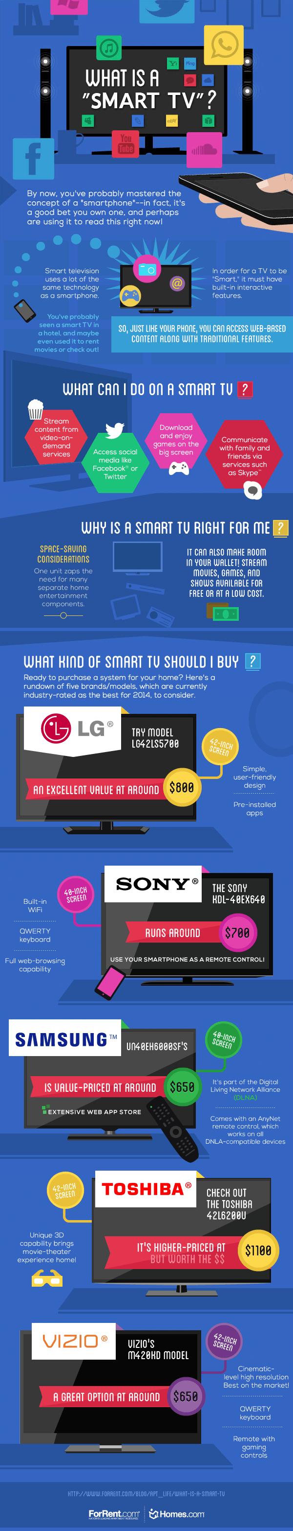 What-is-a-Smart-TV-ForRent.com-Homes.com_