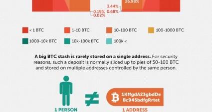 all-bitcoins