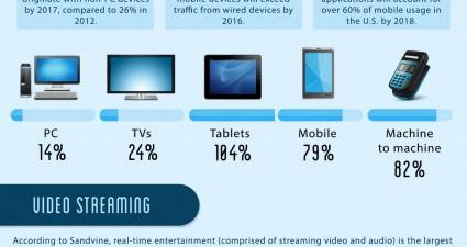 Bandwidth-Peak-Times-high-res