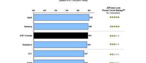 apple jd power satisfaction study