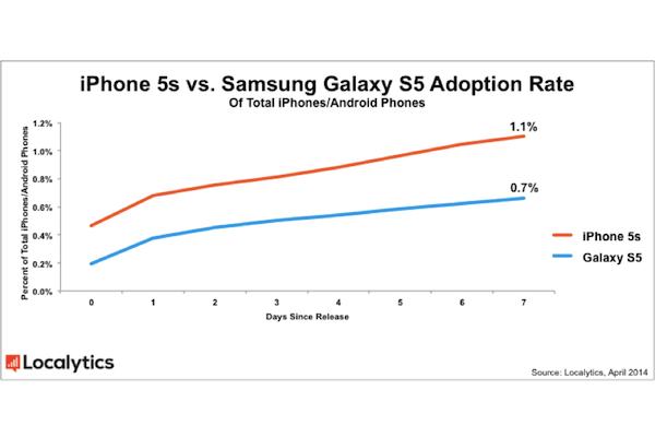 samsung galaxy s5 adoption rate localytics