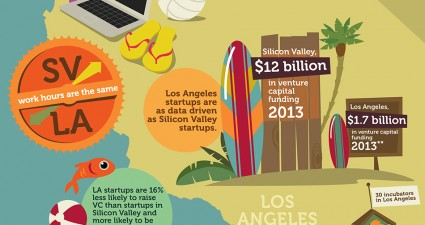 silicon-beach-californias-other-tech-hub_5342cd58d972a