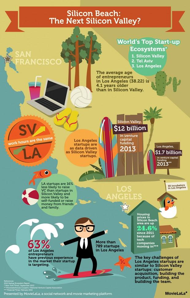 silicon-beach-californias-other-tech-hub_5342cd58d972a
